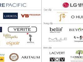 Nhãn hiệu và thương hiệu khác nhau như thế nào?